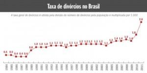 taxa de divorcios